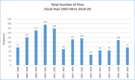 Number of fires