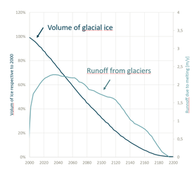 Volume of glacial ice in time and runoff flow due to melting of glaciers
