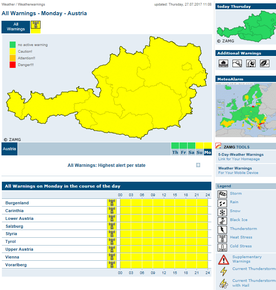 Austrian early warning web-page